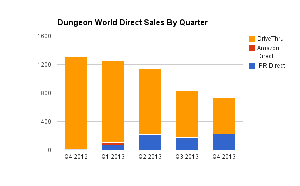 Dungeon World direct sales