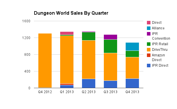 Dungeon World total sales